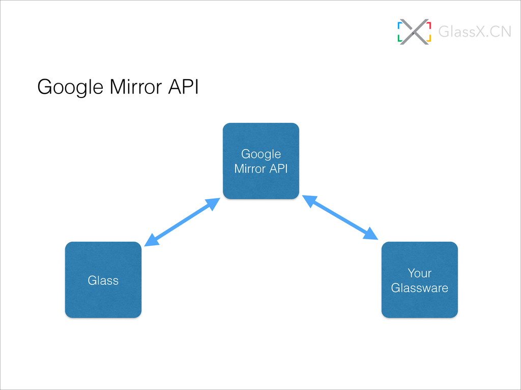 Google Mirror API Glass Google Mirror API Your ...