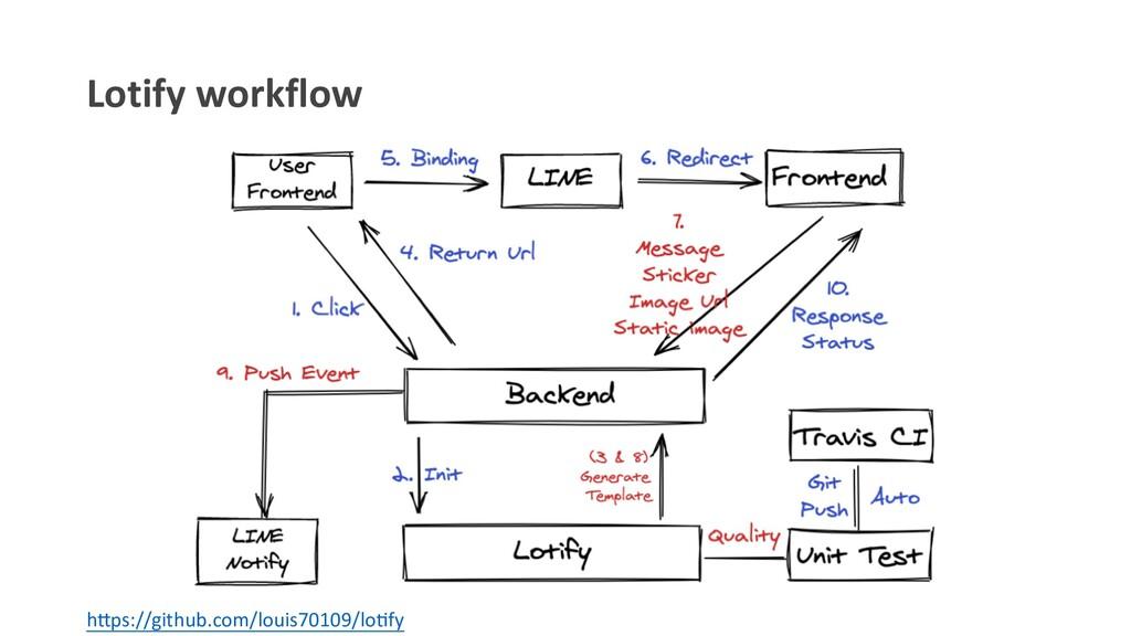"Lotify workflow h""ps://github.com/louis70109/lo..."