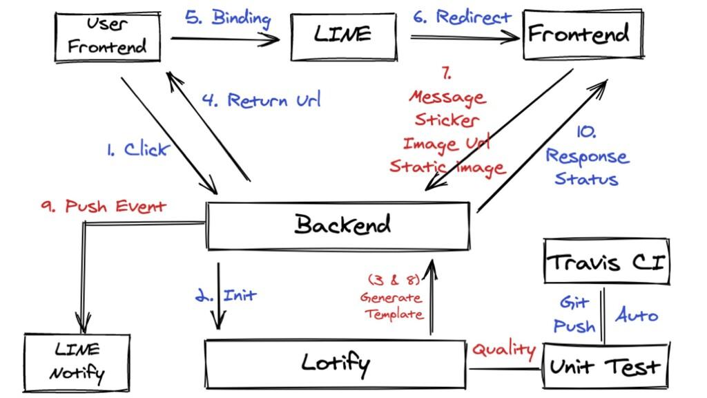 Lotify workflow https://notify-bot.line.me/doc/...