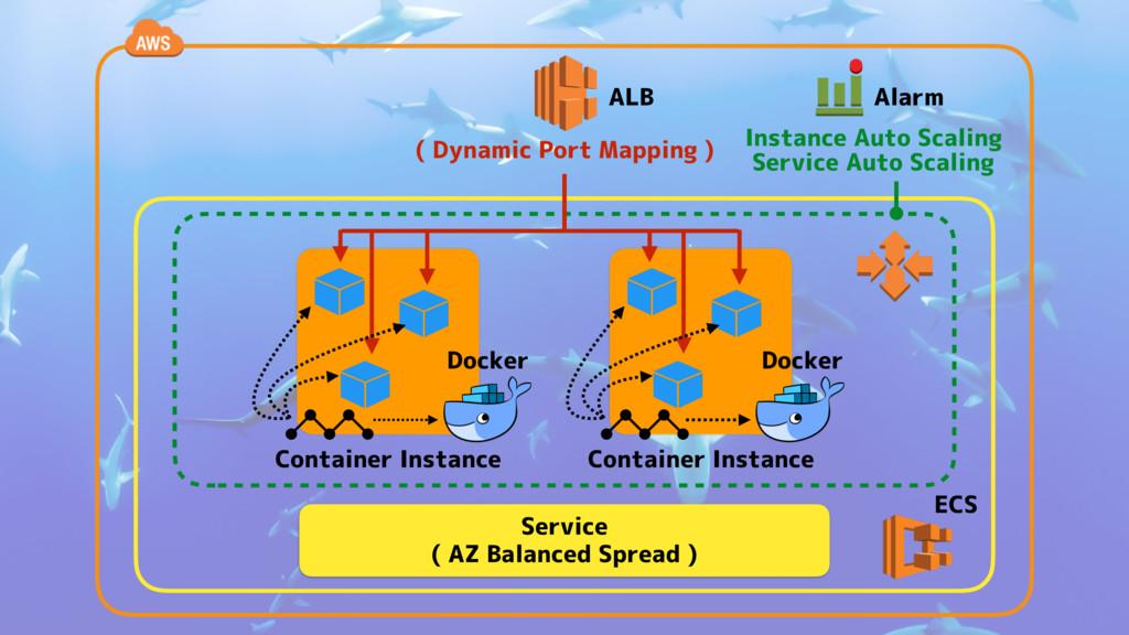 Docker Container Instance ALB ECS Alarm Instanc...