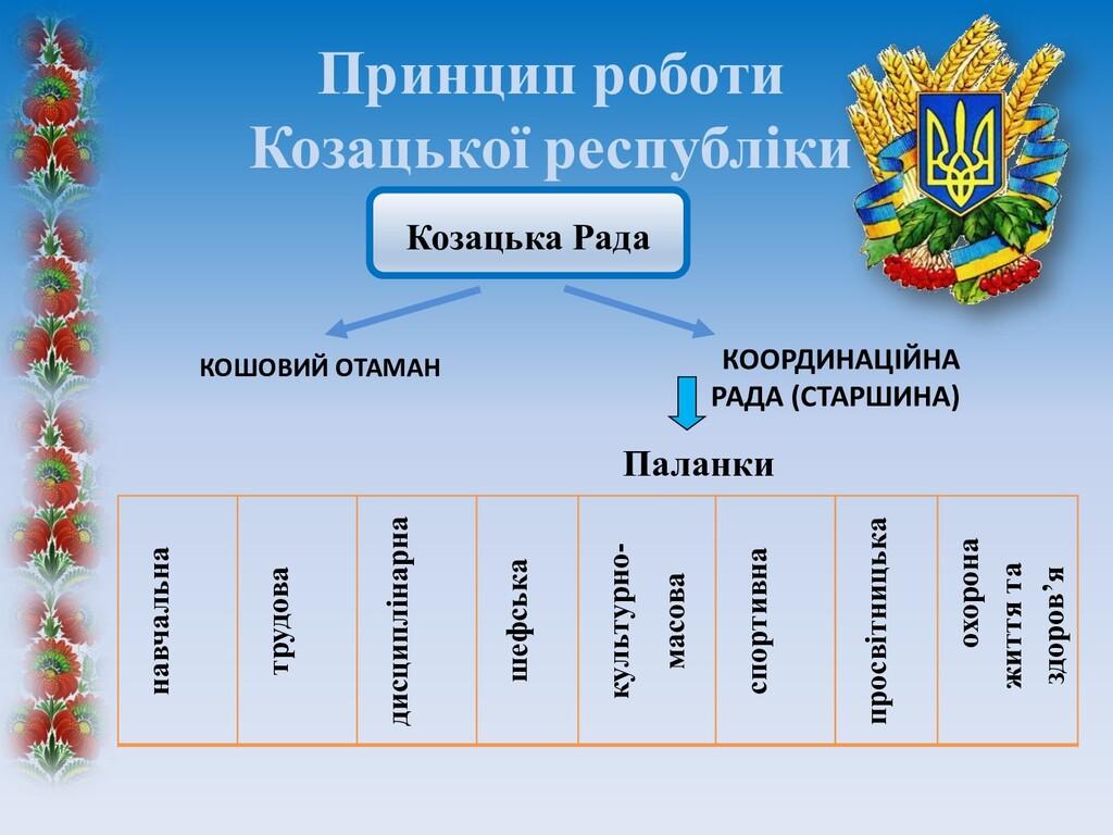 Принцип роботи Козацької республіки Козацька Ра...