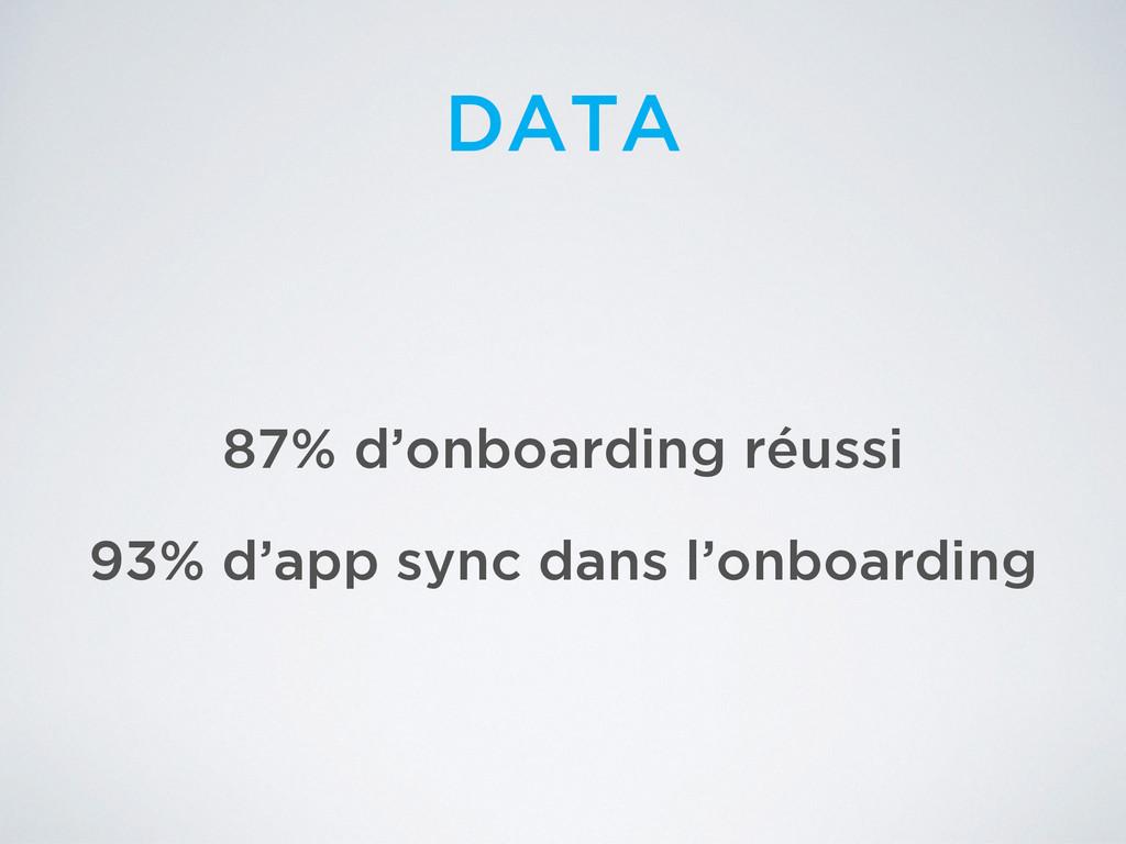 DATA 87% d'onboarding réussi 93% d'app sync dan...