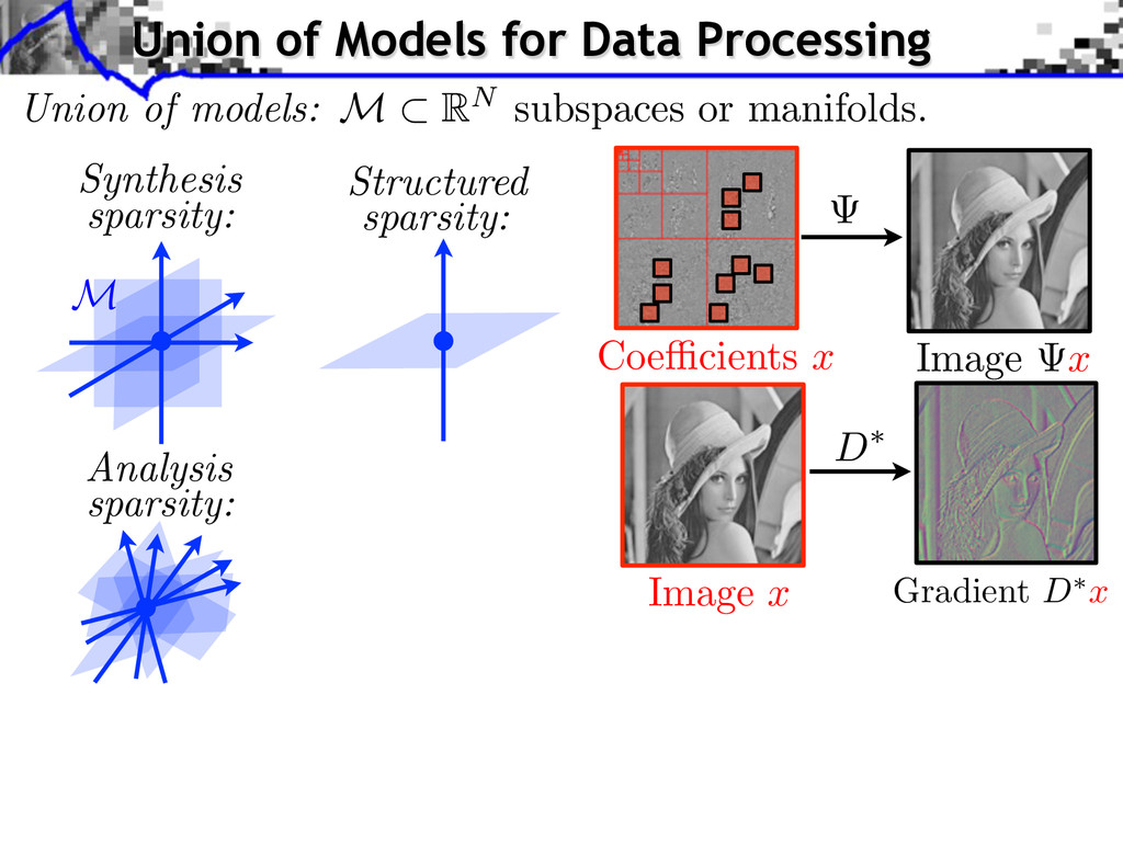 Coe cients x Image x M Union of Models for Data...