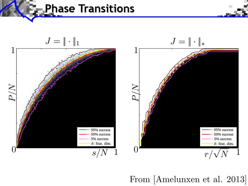 From [Amelunxen et al. 2013] Phase Transitions ...