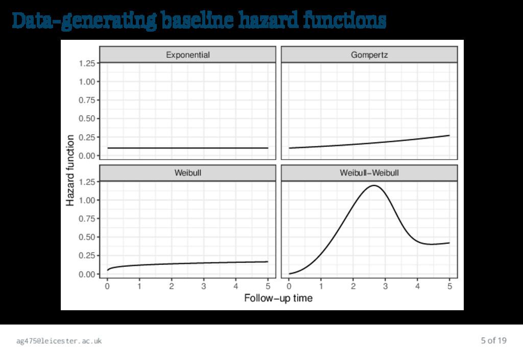 Data-generating baseline hazard functions Weibu...