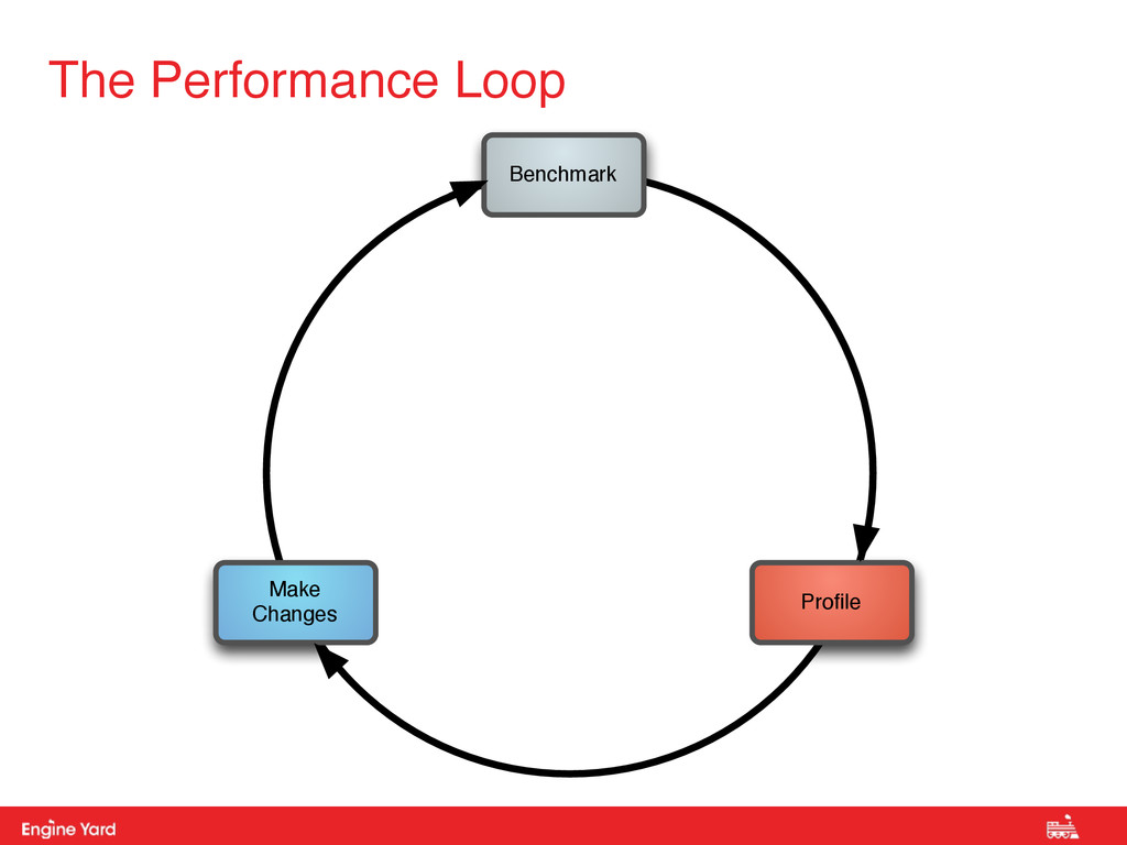 Proprietary and Confidential The Performance Lo...