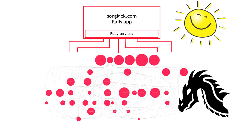songkick.com Rails app Ruby services