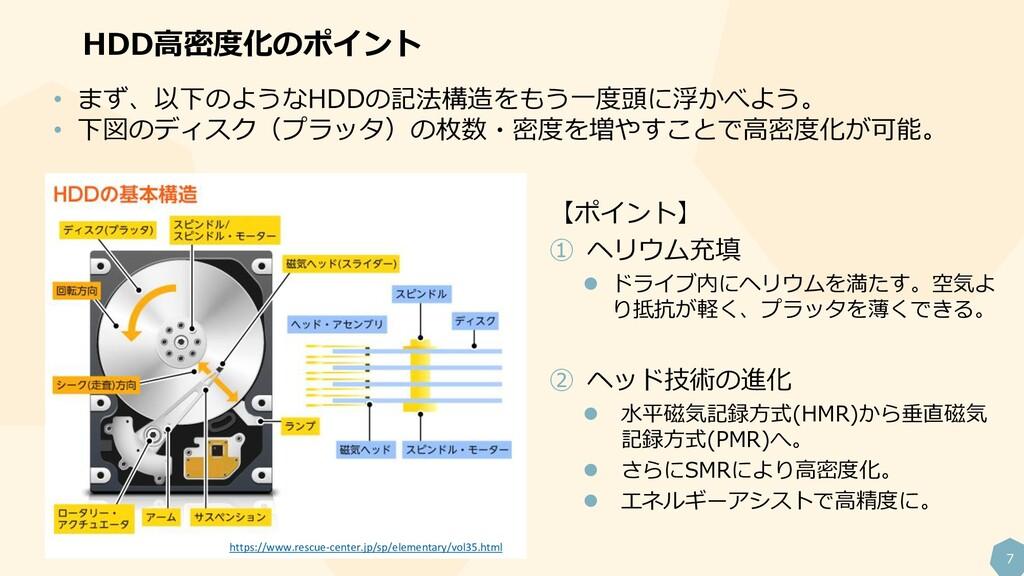 7 HDD高密度化のポイント • まず、以下のようなHDDの記法構造をもう一度頭に浮かべよう。...