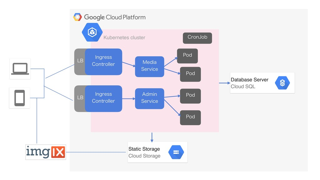 Static Storage Cloud Storage Database Server ...