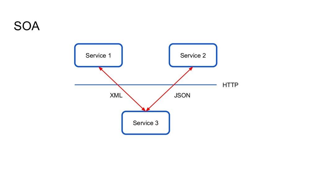 SOA Service 3 Service 1 Service 2 HTTP JSON XML