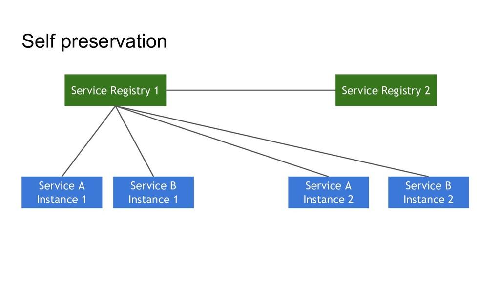 Self preservation Service Registry 2 Service A ...