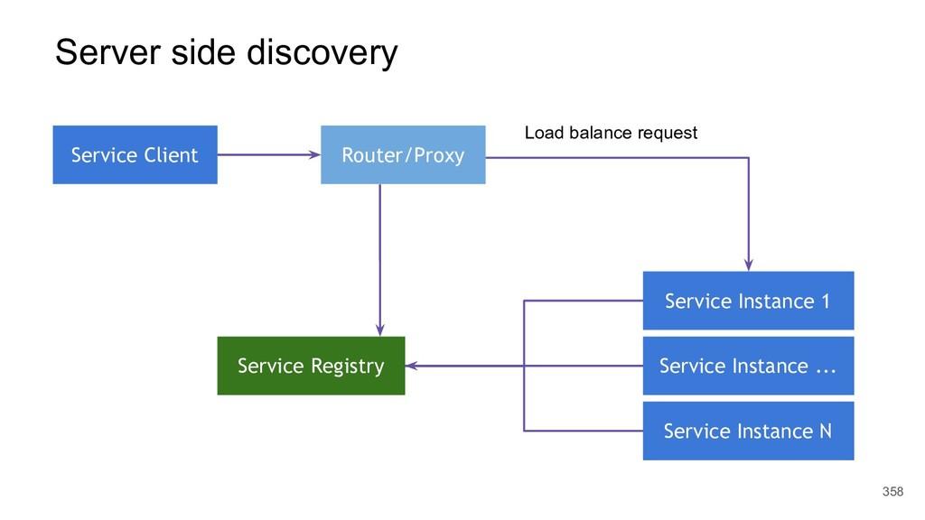 358 Service Client Service Registry Service Ins...