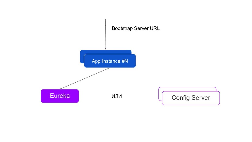 App Instance #0 App Instance #N Config Server E...