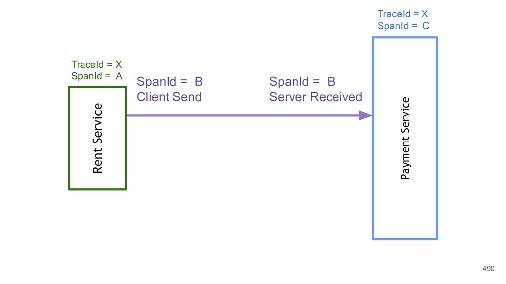 490 Rent Service Payment Service SpanId = B Cli...