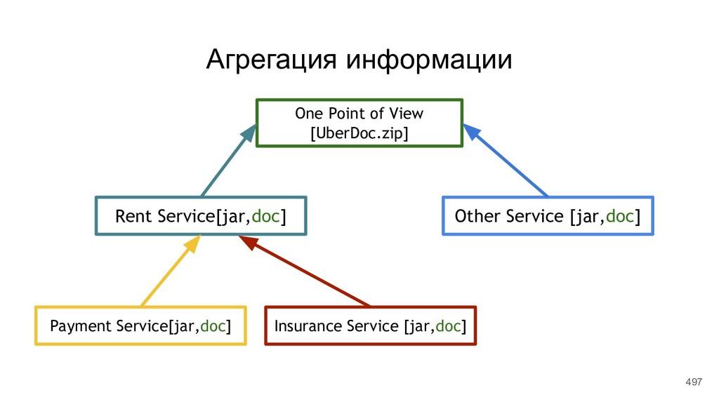 Payment Service[jar,doc] Insurance Service [jar...
