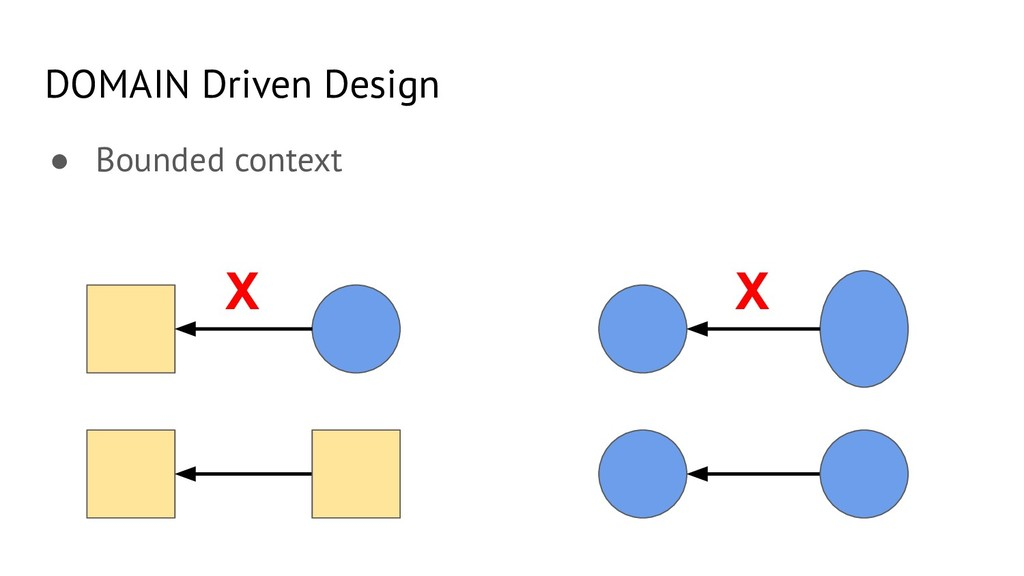 DOMAIN Driven Design ● Bounded context X X