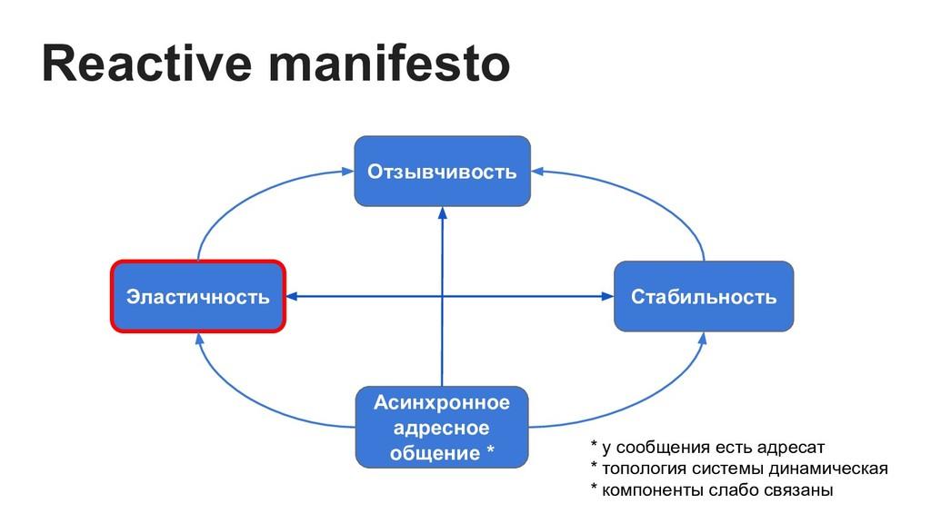 Reactive manifesto Отзывчивость Эластичность Ст...