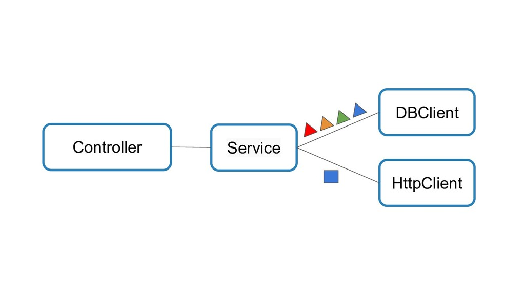 Controller Service HttpClient DBClient
