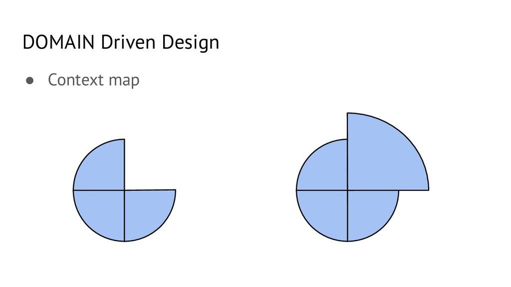 ● Context map DOMAIN Driven Design