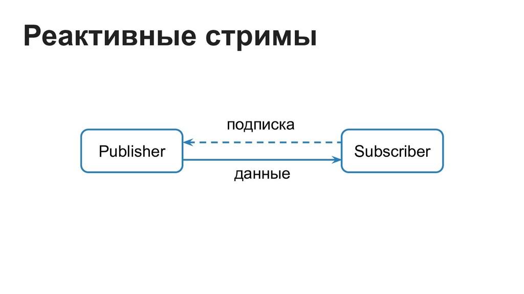 Publisher Subscriber подписка данные Реактивные...