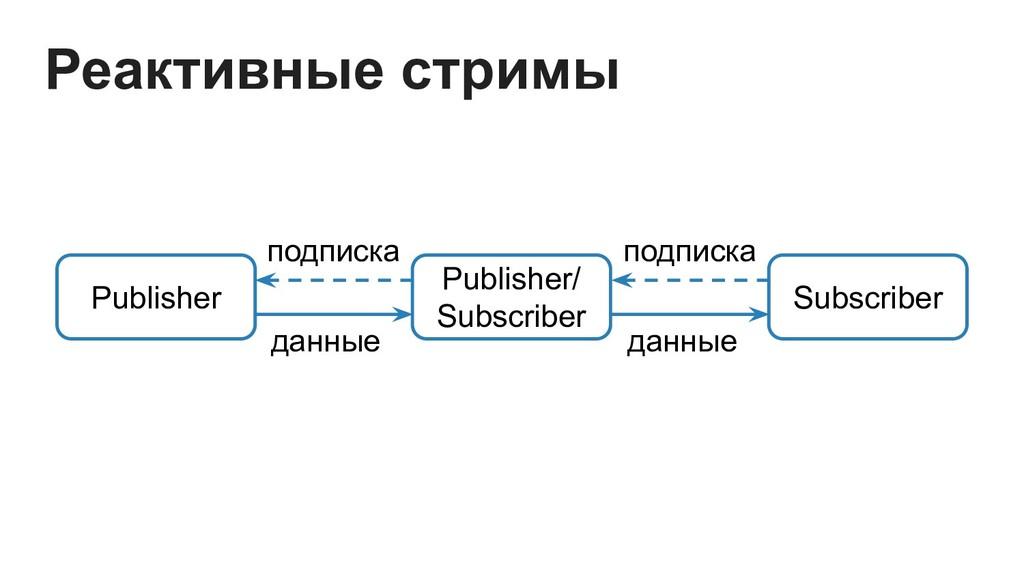 Publisher Publisher/ Subscriber подписка данные...