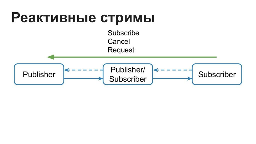 Publisher Publisher/ Subscriber Реактивные стри...
