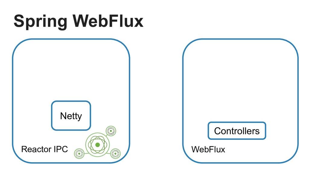 Reactor IPC Netty Controllers Spring WebFlux We...