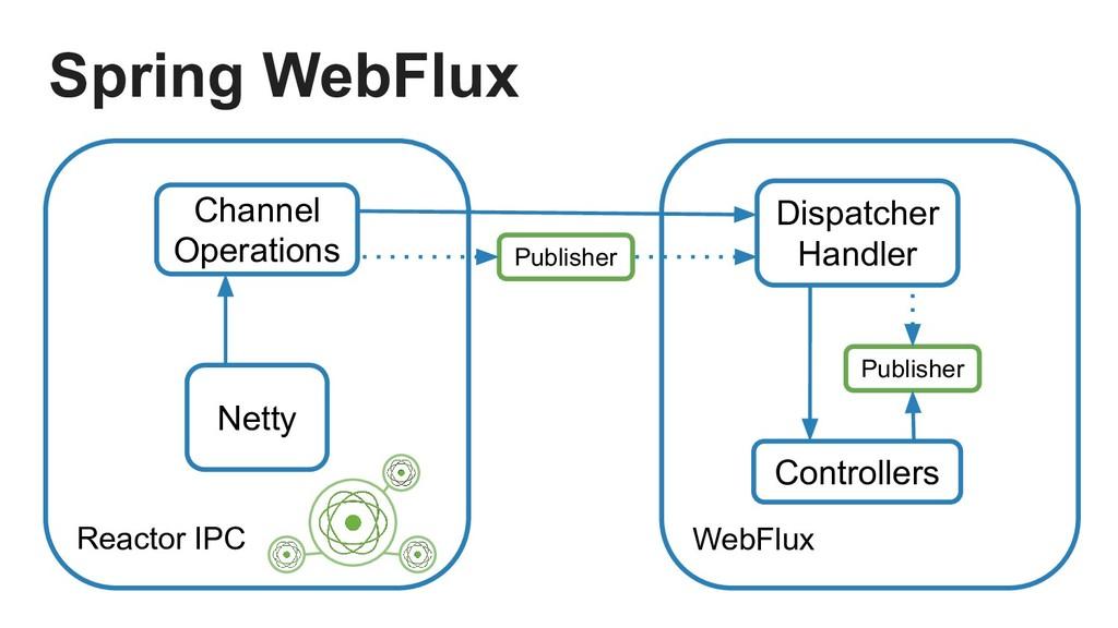 Reactor IPC Netty WebFlux Dispatcher Handler Co...