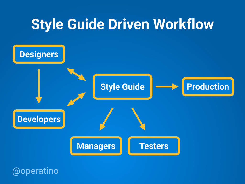@operatino Style Guide Driven Workflow Style Gu...