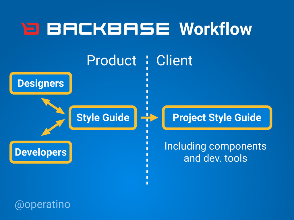 @operatino Project Style Guide Workflow Style G...