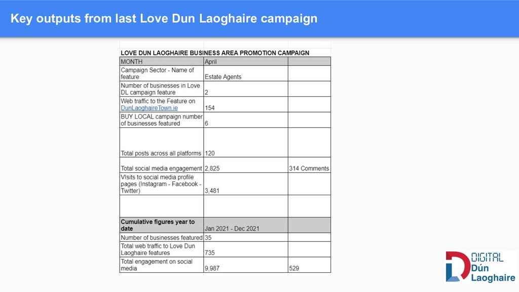 Key outputs from last Love Dun Laoghaire campai...