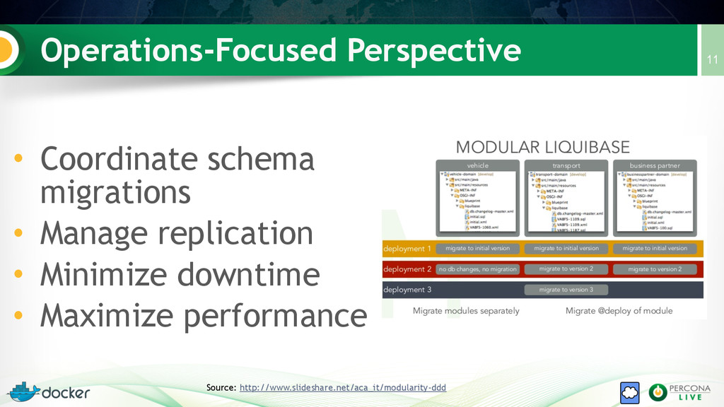 Operations-Focused Perspective 11 Source: http:...