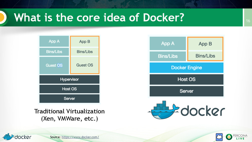 What is the core idea of Docker? 16 Traditional...