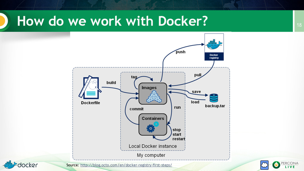 How do we work with Docker? 18 Source: http://b...