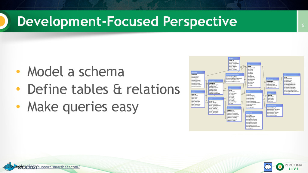 Development-Focused Perspective 6 Sources: http...