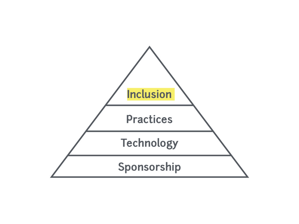 Inclusion Practices  Technology Sponsorship