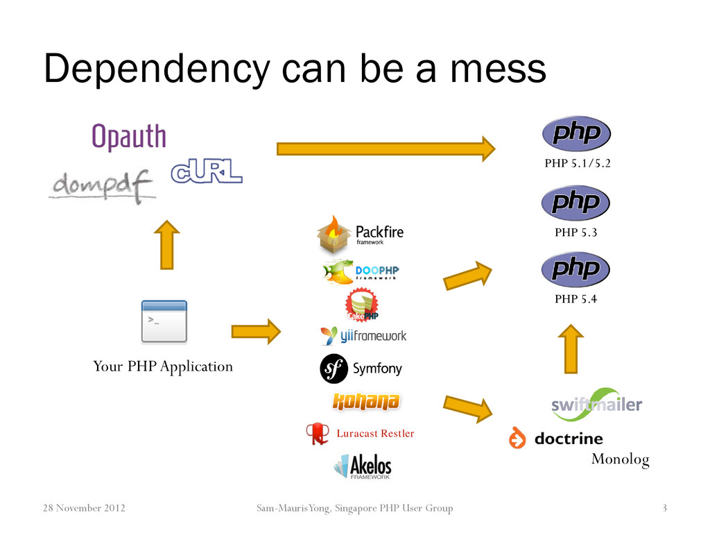 Dependency can be a mess 28 November 2012 Sam-M...