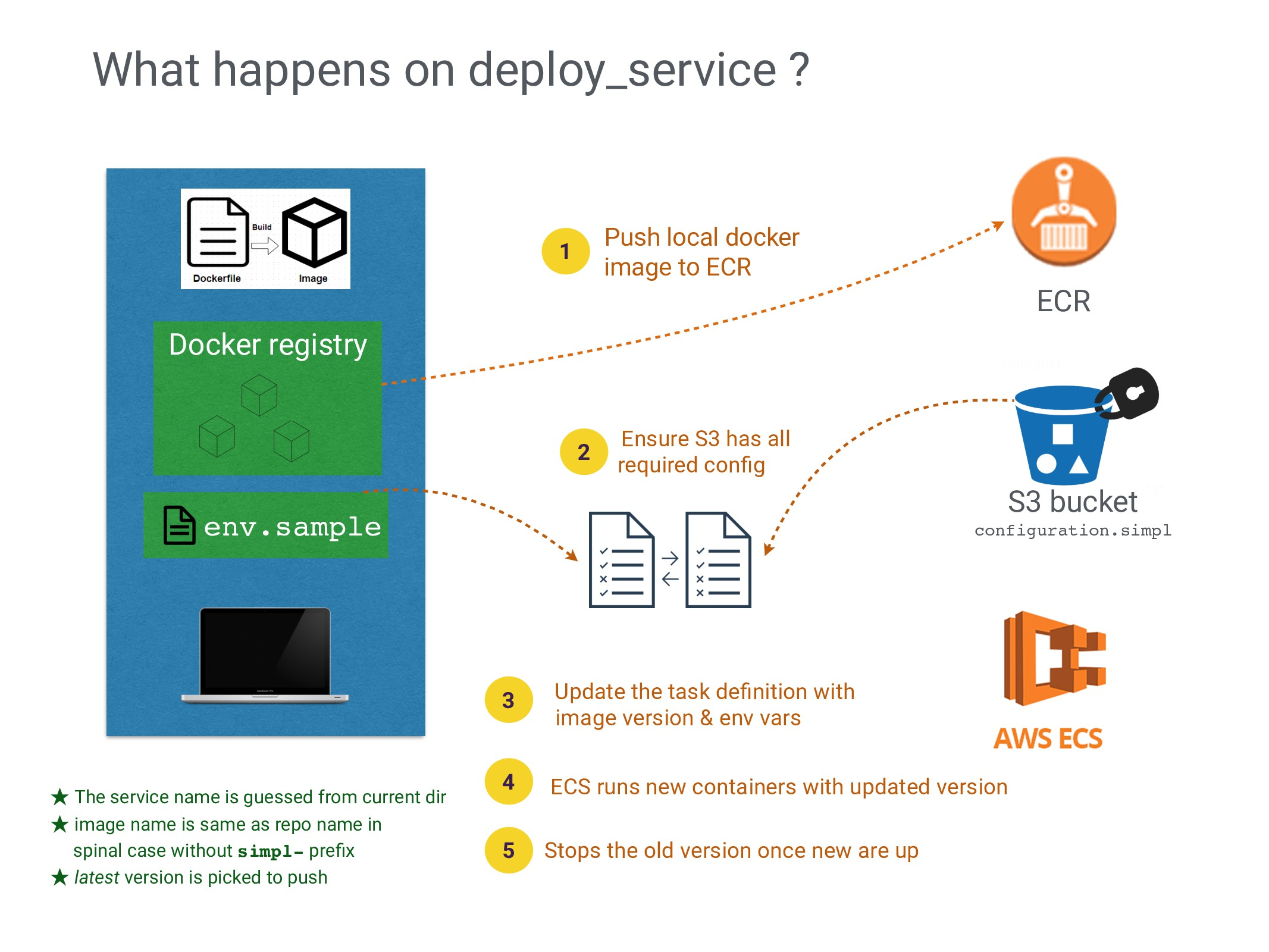 What happens on deploy_service ? Push local doc...