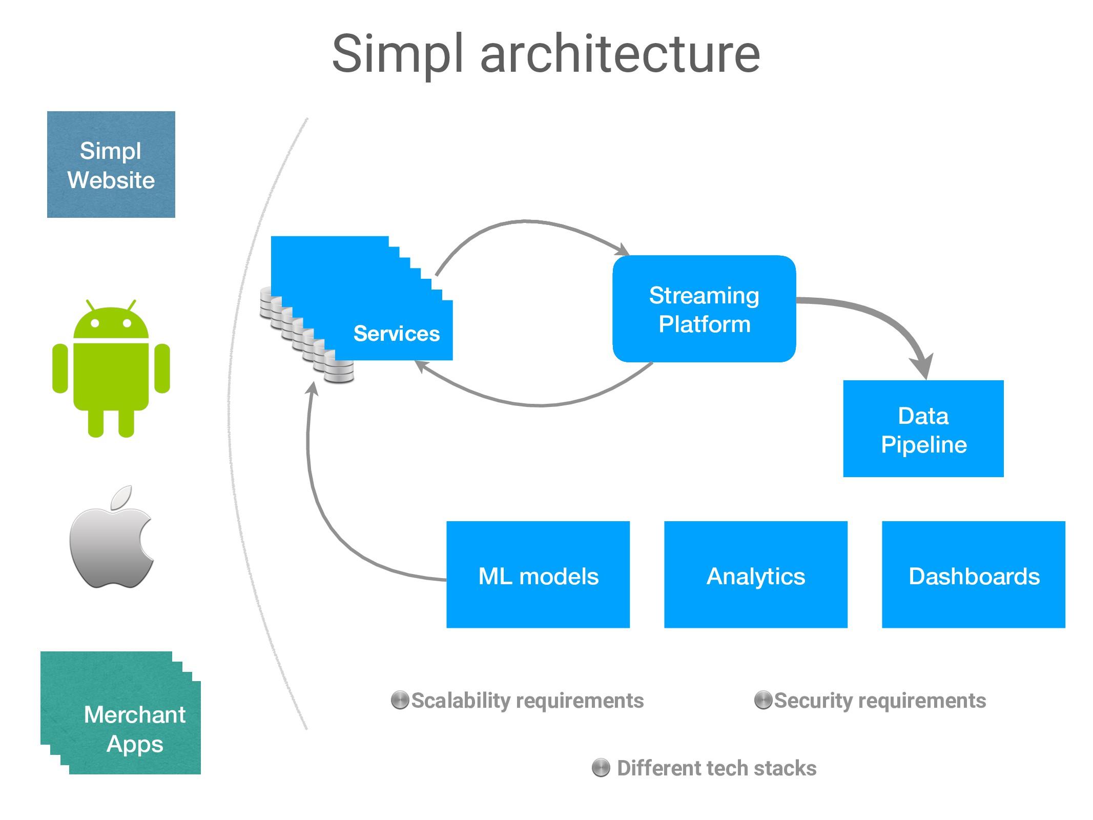 Simpl architecture Streaming Platform Services ...