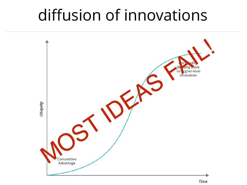 diffusion of innovations MOST IDEAS FAIL!
