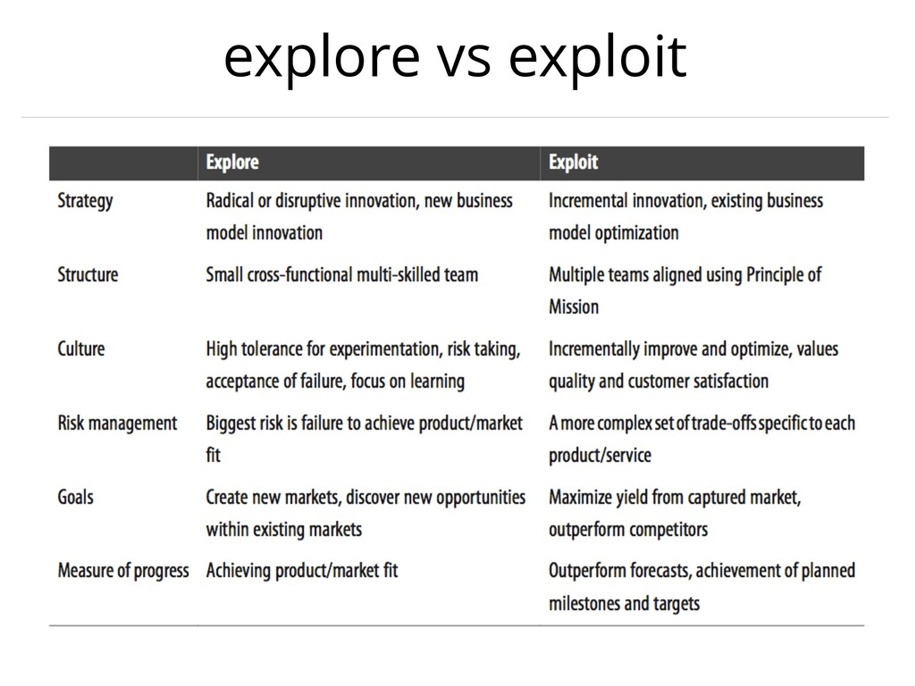 explore vs exploit