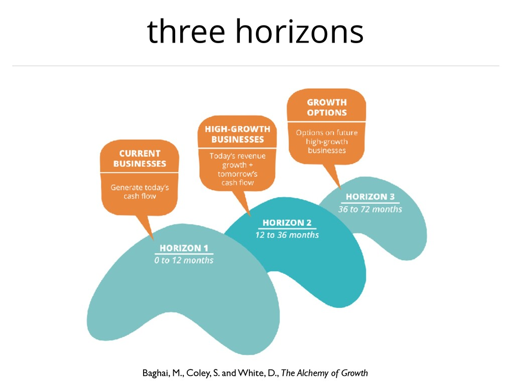 three horizons Baghai, M., Coley, S. and White,...