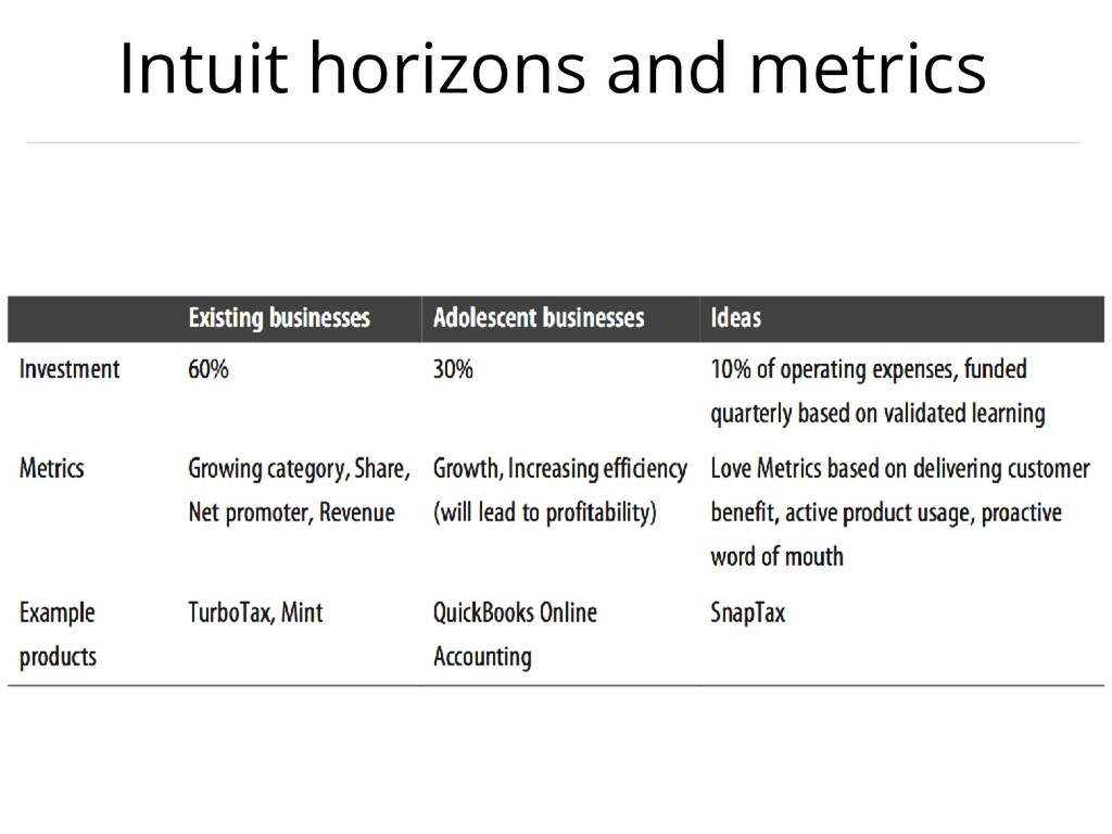 Intuit horizons and metrics