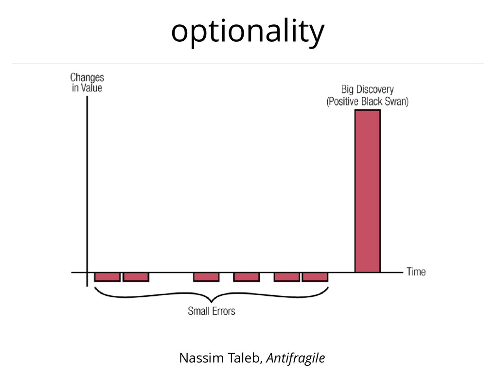 optionality Nassim Taleb, Antifragile