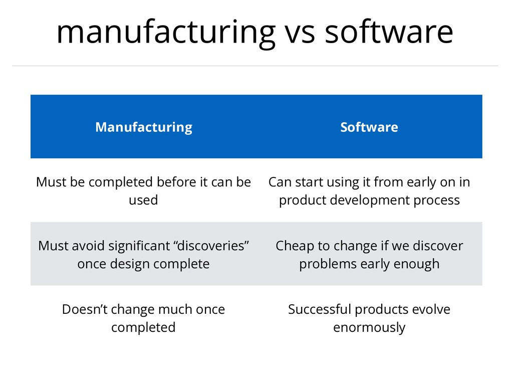 manufacturing vs software Manufacturing Softwar...