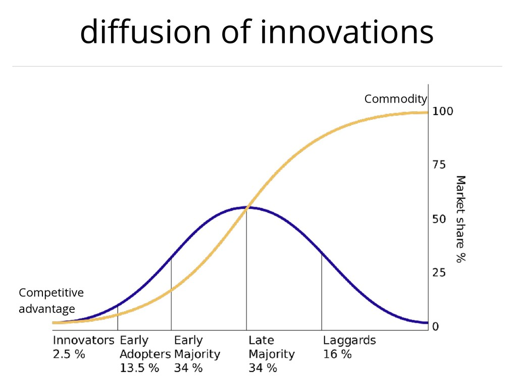 diffusion of innovations Competitive advantage C...