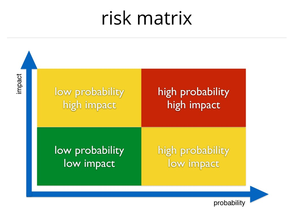risk matrix probability impact low probability ...