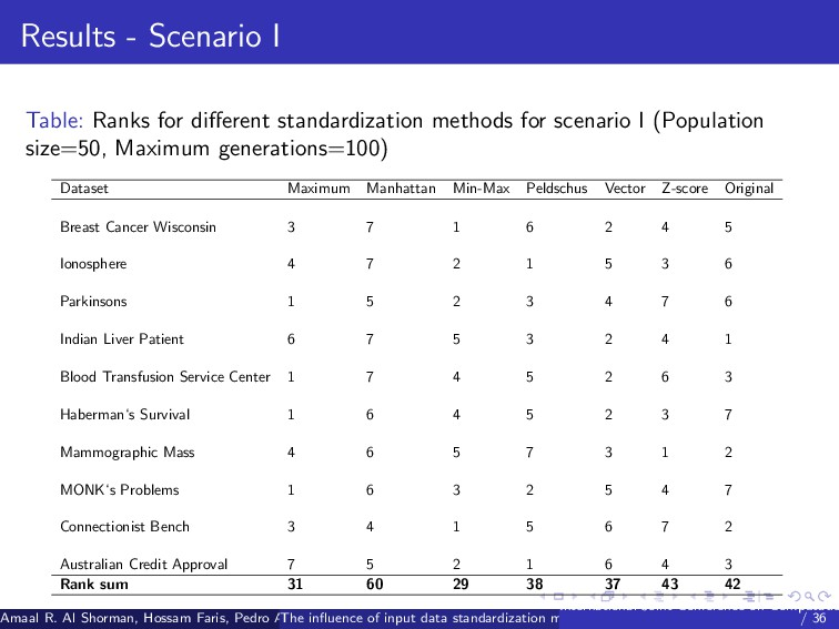 Results - Scenario I Table: Ranks for different ...