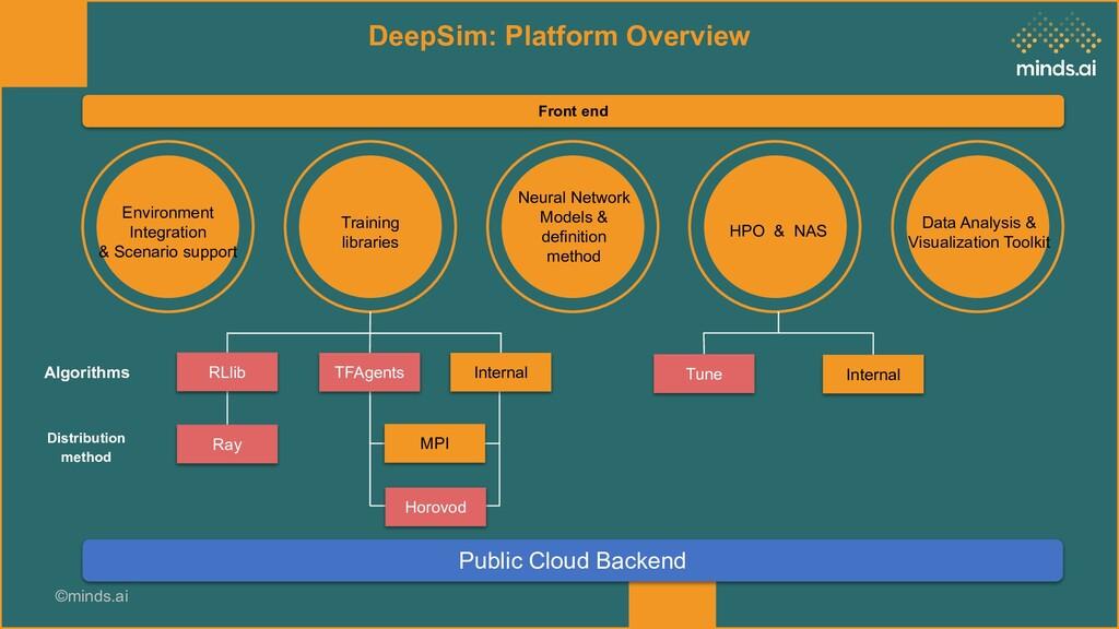 ©minds.ai DeepSim: Platform Overview Environmen...