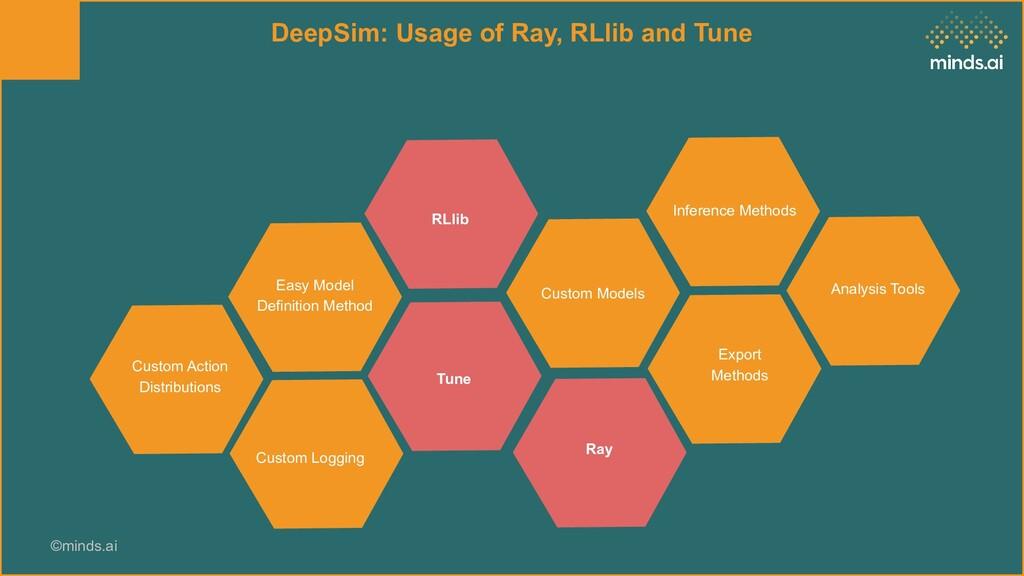 ©minds.ai DeepSim: Usage of Ray, RLlib and Tune...